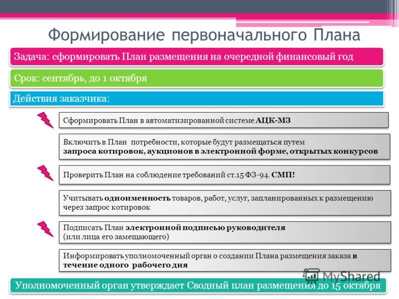 Формирование первоначального Плана Срок: сентябрь, до 1 октября Задача: сформировать План размещения на очередной финансовый год Сформировать План в автоматизированной системе АЦК-МЗ Включить в План потребности, которые будут размещаться путем запрос