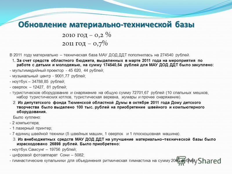 Обновление материально-технической базы 2010 год – 0,2 % 2011 год – 0,7% В 2011 году материально – техническая база МАУ ДОД ДДТ пополнилась на 274540 рублей. 1. За счет средств областного бюджета, выделенных в марте 2011 года на мероприятия по работе