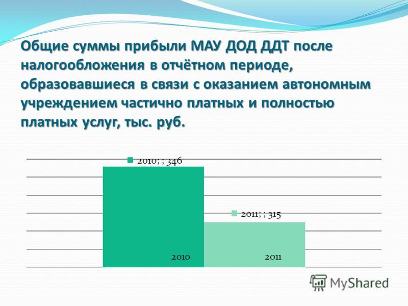 Общие суммы прибыли МАУ ДОД ДДТ после налогообложения в отчётном периоде, образовавшиеся в связи с оказанием автономным учреждением частично платных и полностью платных услуг, тыс. руб.