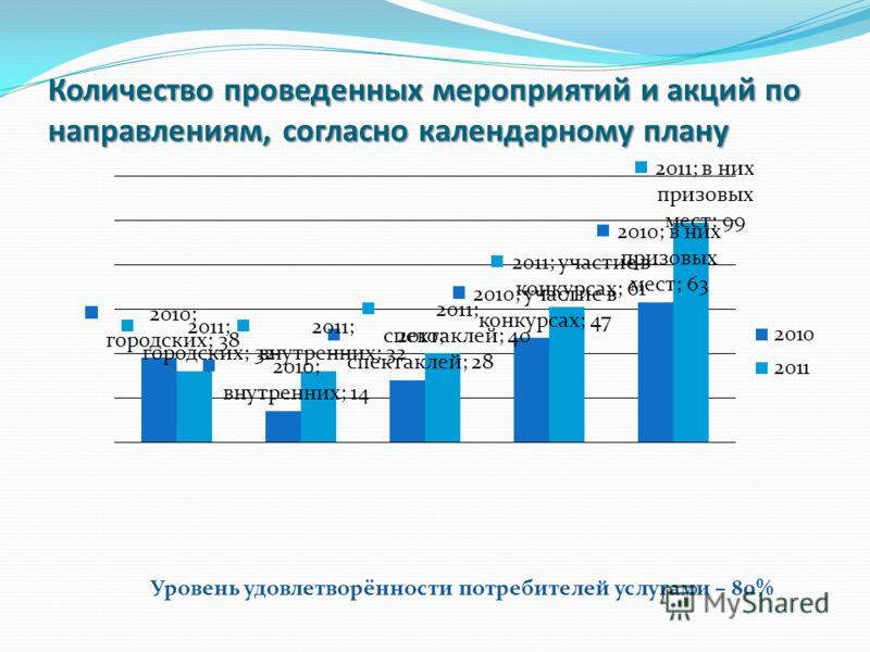 Количество проведенных мероприятий и акций по направлениям, согласно календарному плану Уровень удовлетворённости потребителей услугами – 80%