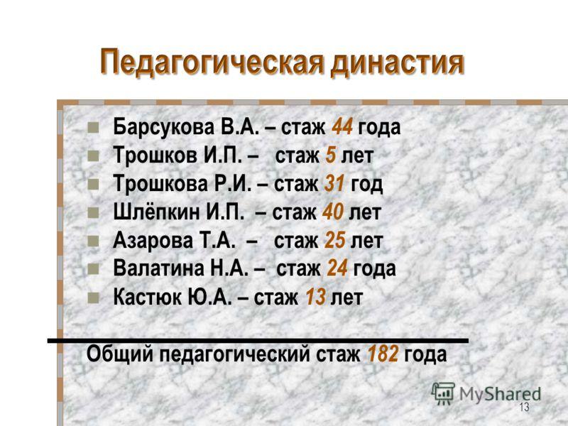 Барсукова В.А. – стаж 44 года Трошков И.П. – стаж 5 лет Трошкова Р.И. – стаж 31 год Шлёпкин И.П. – стаж 40 лет Азарова Т.А. – стаж 25 лет Валатина Н.А. – стаж 24 года Кастюк Ю.А. – стаж 13 лет Общий педагогический стаж 182 года 13