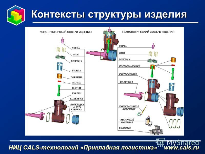Контексты структуры изделия НИЦ CALS-технологий «Прикладная логистика» www.cals.ru