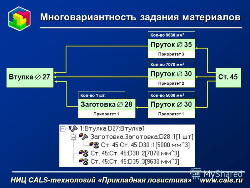 Многовариантность задания материалов НИЦ CALS-технологий «Прикладная логистика» www.cals.ru Ст. 45 Приоритет 3 Приоритет 2 Приоритет 1 Втулка 27 Пруток 30 Кол-во 5000 мм 3 Заготовка 28 Кол-во 1 шт. Пруток 30 Кол-во 7070 мм 3 Пруток 35 Кол-во 9630 мм