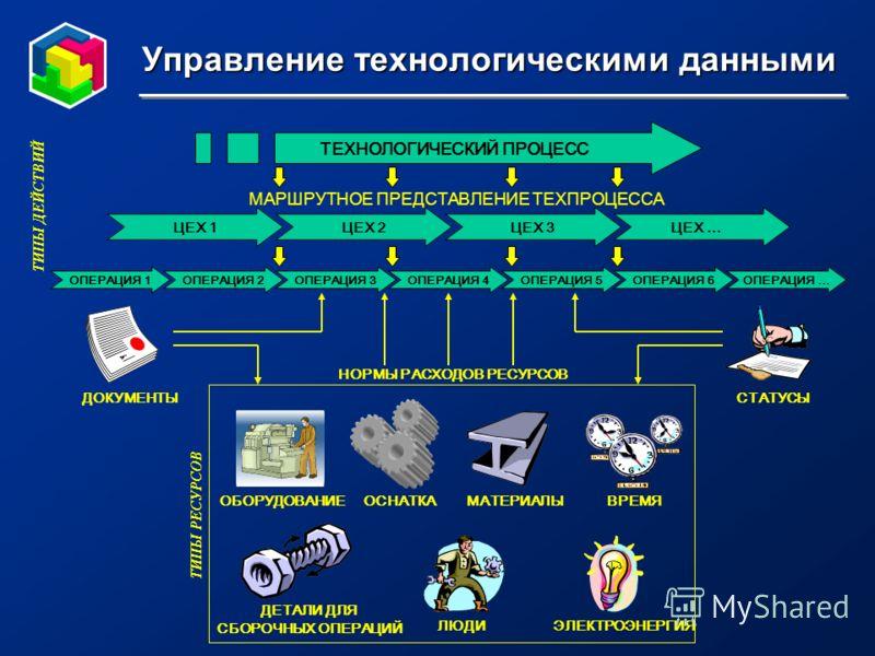 * Управление технологическими данными МАРШРУТНОЕ ПРЕДСТАВЛЕНИЕ ТЕХПРОЦЕССА ЦЕХ 1ЦЕХ 2ЦЕХ 3ЦЕХ … ТЕХНОЛОГИЧЕСКИЙ ПРОЦЕСС ОПЕРАЦИЯ 1ОПЕРАЦИЯ 2ОПЕРАЦИЯ 6ОПЕРАЦИЯ 5ОПЕРАЦИЯ 4ОПЕРАЦИЯ 3ОПЕРАЦИЯ … ДОКУМЕНТЫСТАТУСЫ МАТЕРИАЛЫОСНАТКА ЛЮДИЭЛЕКТРОЭНЕРГИЯ ОБОРУД