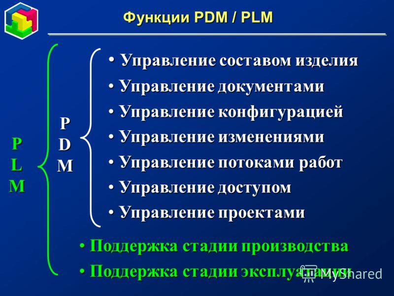 Функции PDM / PLM Управление составом изделия Управление составом изделия Управление документами Управление документами Управление конфигурацией Управление конфигурацией Управление изменениями Управление изменениями Управление потоками работ Управлен