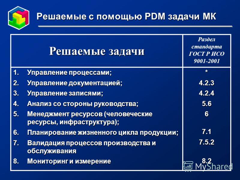 Решаемые с помощью PDM задачи МК *4.2.34.2.45.667.17.5.28.2 1.Управление процессами; 2.Управление документацией; 3.Управление записями; 4.Анализ со стороны руководства; 5.Менеджмент ресурсов (человеческие ресурсы, инфраструктура); 6.Планирование жизн