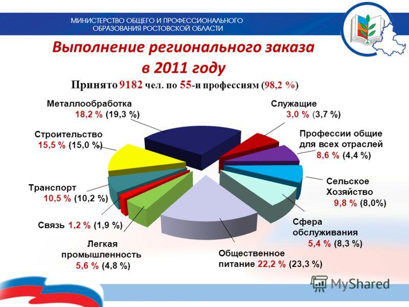 Выполнение регионального заказа в 2011 году Принято 9182 чел. по 55 -и профессиям (98,2 %)