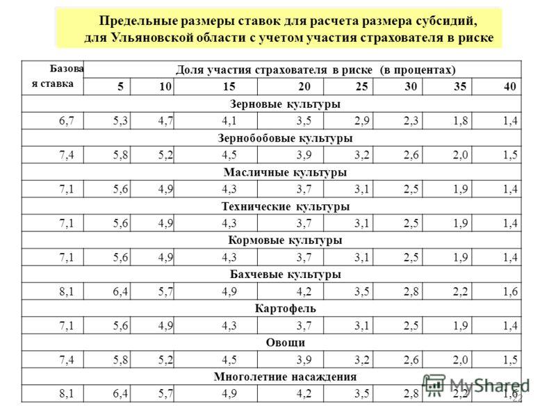 22 Предельные размеры ставок для расчета размера субсидий, для Ульяновской области с учетом участия страхователя в риске Базова я ставка Доля участия страхователя в риске (в процентах) 510152025303540 Зерновые культуры 6,75,34,74,13,52,92,31,81,4 Зер