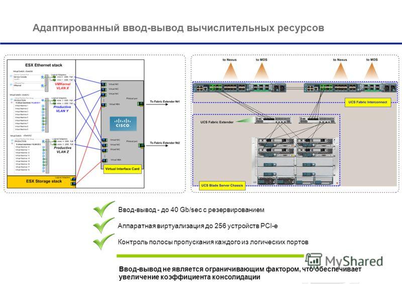 Адаптированный ввод-вывод вычислительных ресурсов Ввод-вывод не является ограничивающим фактором, что обеспечивает увеличение коэффициента консолидации Ввод-вывод - до 40 Gb/sec с резервированием Аппаратная виртуализация до 256 устройств PCI-e Контро