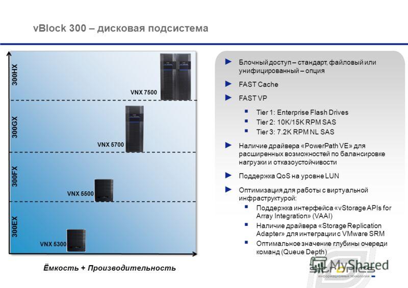 vBlock 300 – дисковая подсистема Ёмкость + Производительность 300HX VNX 7500 Блочный доступ – стандарт, файловый или унифицированный – опция FAST Cache FAST VP Tier 1: Enterprise Flash Drives Tier 2: 10K/15K RPM SAS Tier 3: 7.2K RPM NL SAS Наличие др