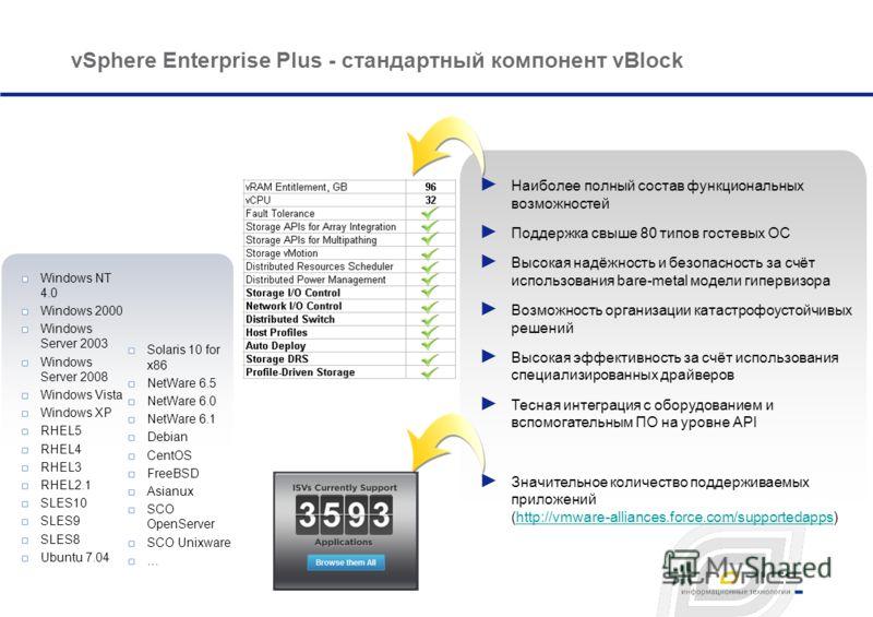 vSphere Enterprise Plus - стандартный компонент vBlock Наиболее полный состав функциональных возможностей Поддержка свыше 80 типов гостевых ОС Высокая надёжность и безопасность за счёт использования bare-metal модели гипервизора Возможность организац