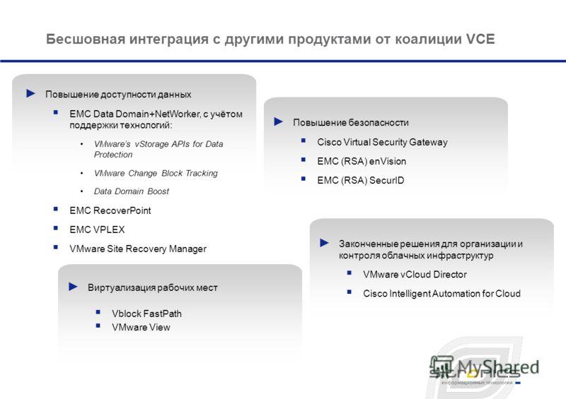 Бесшовная интеграция с другими продуктами от коалиции VCE Повышение доступности данных EMC Data Domain+NetWorker, с учётом поддержки технологий: VMwares vStorage APIs for Data Protection VMware Change Block Tracking Data Domain Boost EMC RecoverPoint