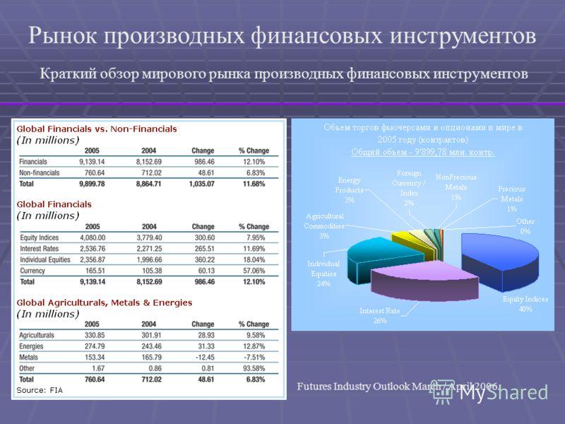 Рынок производных финансовых инструментов Краткий обзор мирового рынка производных финансовых инструментов Futures Industry Outlook March / April 2006.