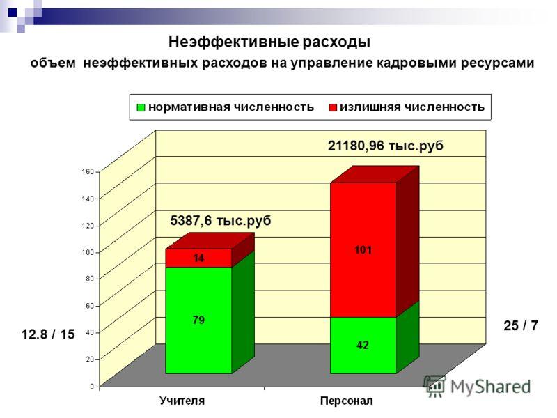 объем неэффективных расходов на управление кадровыми ресурсами 5387,6 тыс.руб 21180,96 тыс.руб 12.8 / 15 25 / 7