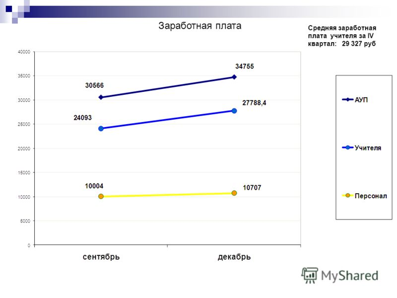 Заработная плата Средняя заработная плата учителя за IV квартал: 29 327 руб