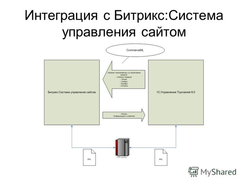 Интеграция с Битрикс:Система управления сайтом