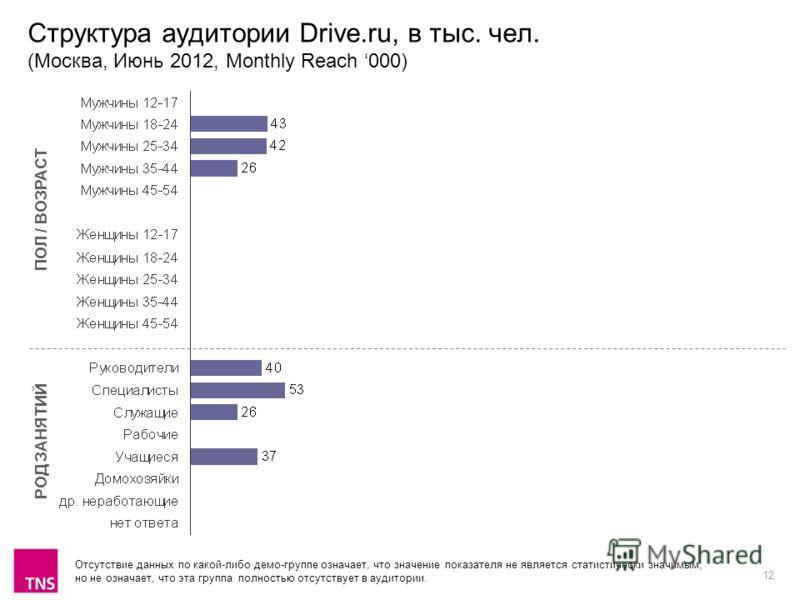 12 Структура аудитории Drive.ru, в тыс. чел. (Москва, Июнь 2012, Monthly Reach 000) ПОЛ / ВОЗРАСТ РОД ЗАНЯТИЙ Отсутствие данных по какой-либо демо-группе означает, что значение показателя не является статистически значимым, но не означает, что эта гр