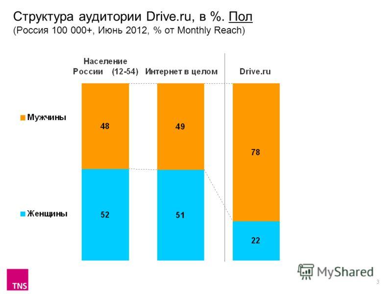 3 Структура аудитории Drive.ru, в %. Пол (Россия 100 000+, Июнь 2012, % от Monthly Reach)