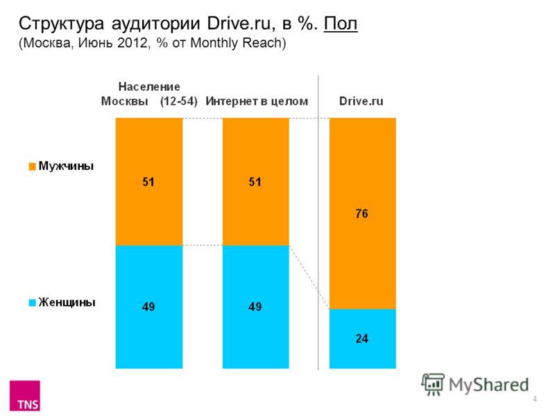 4 Структура аудитории Drive.ru, в %. Пол (Москва, Июнь 2012, % от Monthly Reach)