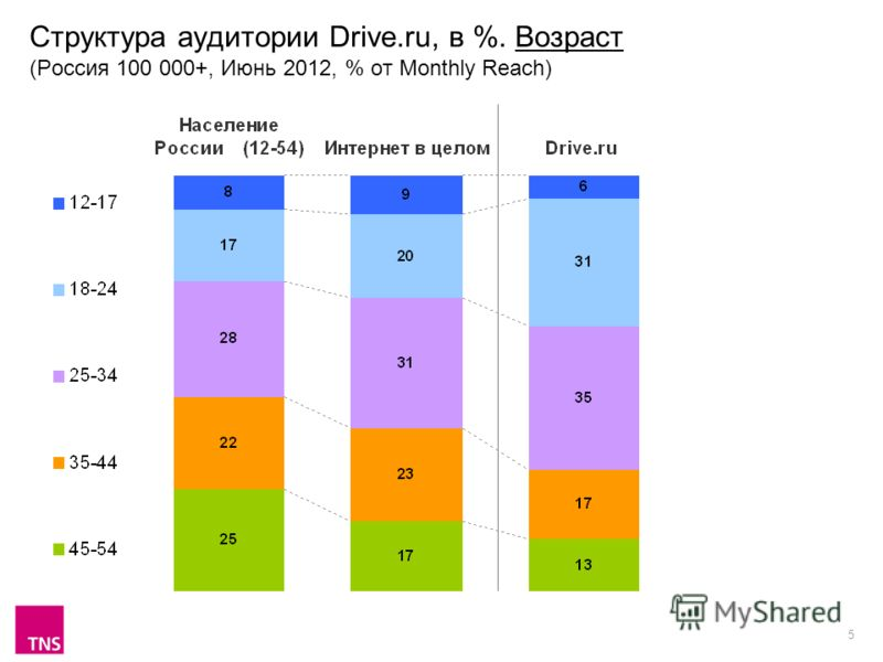 5 Структура аудитории Drive.ru, в %. Возраст (Россия 100 000+, Июнь 2012, % от Monthly Reach)