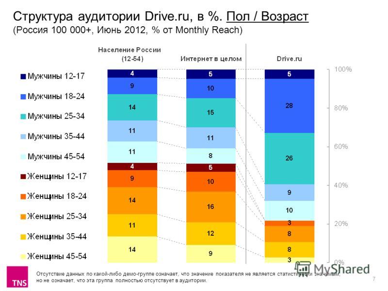 7 Структура аудитории Drive.ru, в %. Пол / Возраст (Россия 100 000+, Июнь 2012, % от Monthly Reach) Отсутствие данных по какой-либо демо-группе означает, что значение показателя не является статистически значимым, но не означает, что эта группа полно