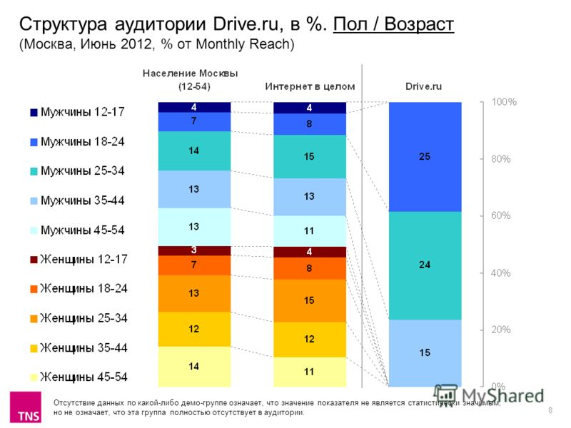 8 Структура аудитории Drive.ru, в %. Пол / Возраст (Москва, Июнь 2012, % от Monthly Reach) Отсутствие данных по какой-либо демо-группе означает, что значение показателя не является статистически значимым, но не означает, что эта группа полностью отсу
