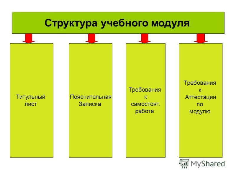 Структура учебного модуля Пояснительная Записка Требования к самостоят. работе Требования к Аттестации по модулю Титульный лист