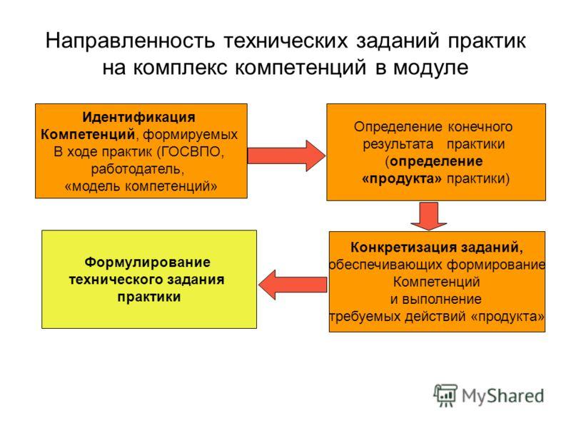 Направленность технических заданий практик на комплекс компетенций в модуле Идентификация Компетенций, формируемых В ходе практик (ГОСВПО, работодатель, «модель компетенций» Определение конечного результата практики (определение «продукта» практики)