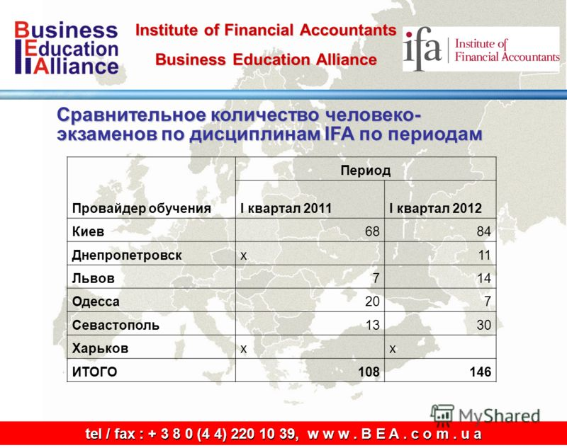 Institute of Financial Accountants Business Education Alliance tel / fax: + 3 8 0 (4 4) 220 10 39, w w w. B E A. c o m. u a tel / fax : + 3 8 0 (4 4) 220 10 39, w w w. B E A. c o m. u a Сравнительное количество человеко- экзаменов по дисциплинам IFA