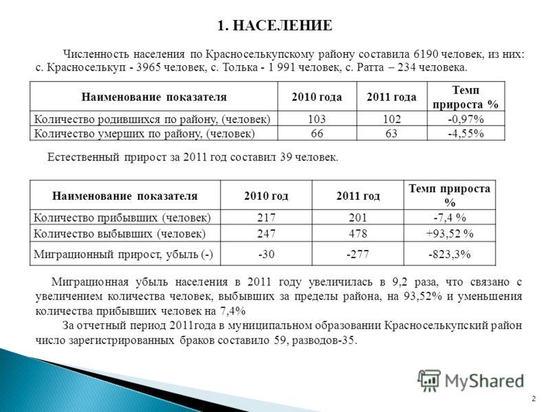 2 1. НАСЕЛЕНИЕ Наименование показателя2010 года2011 года Темп прироста % Количество родившихся по району, (человек)103102-0,97% Количество умерших по району, (человек)6663-4,55% Наименование показателя2010 год2011 год Темп прироста % Количество прибы