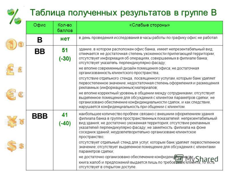 Таблица полученных результатов в группе В ОфисКол-во баллов «Слабые стороны» В нет в день проведения исследования в часы работы по графику офис не работал ВВ51(-30) здание, в котором расположен офис банка, имеет непрезентабельный вид; отмечается не д