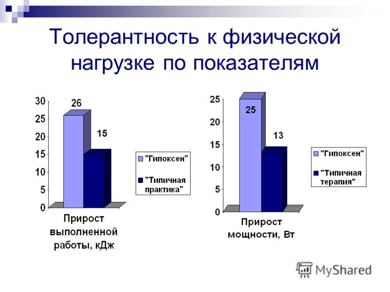 Количество пациентов с приступами стенокардии в двух группах сравнения до и после курса лечения «Гипоксен» «Типичная практика» Примечание: различие между группами недостоверно, p>0.05