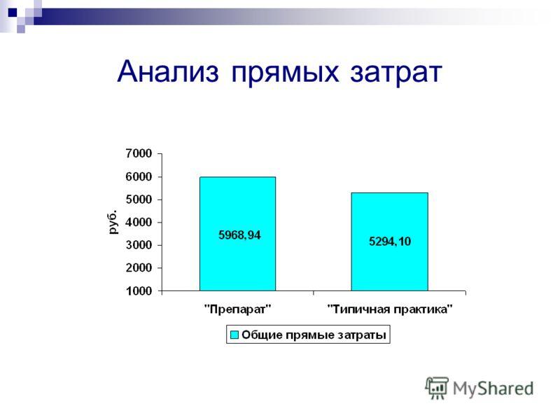 АВС и VN-анализ лекарственных средств