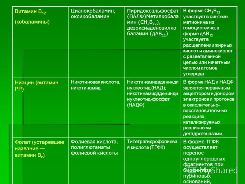 Витамин В 12 (кобаламины) Цианокобаламин, оксикобаламин Пиридоксальфосфат (ПАЛФ)Метилкобала мин (СН 3 В 12 ), дезоксиаденозилко баламин (дАВ 12 ) В форме СН 3 В 12 участвует в синтезе метионина из гомоцистеина; в форме дАВ 12 участвует в расщеплении