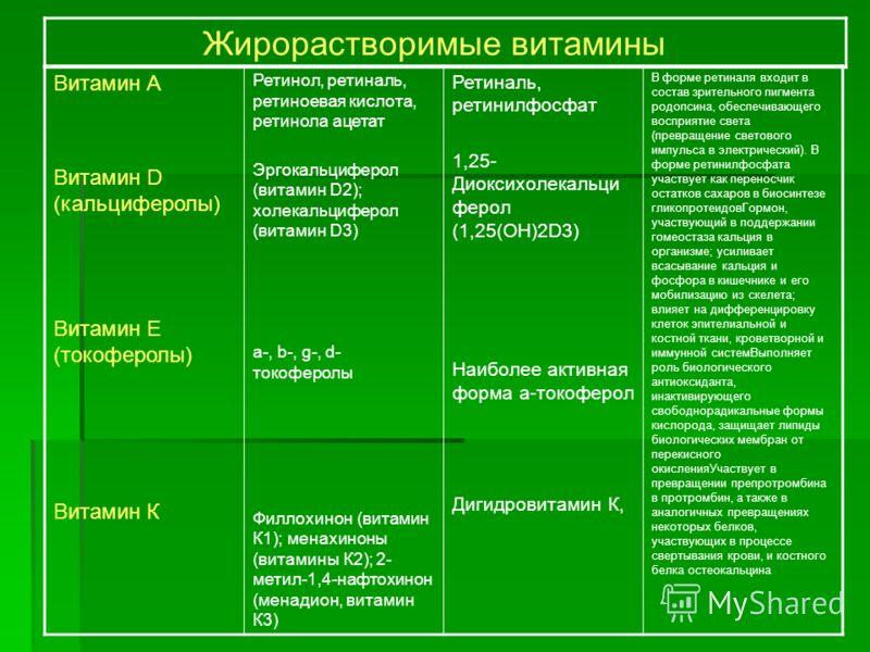 Витамин А Витамин D (кальциферолы) Витамин Е (токоферолы) Витамин К Ретинол, ретиналь, ретиноевая кислота, ретинола ацетат Эргокальциферол (витамин D2); холекальциферол (витамин D3) a-, b-, g-, d- токоферолы Филлохинон (витамин К1); менахиноны (витам