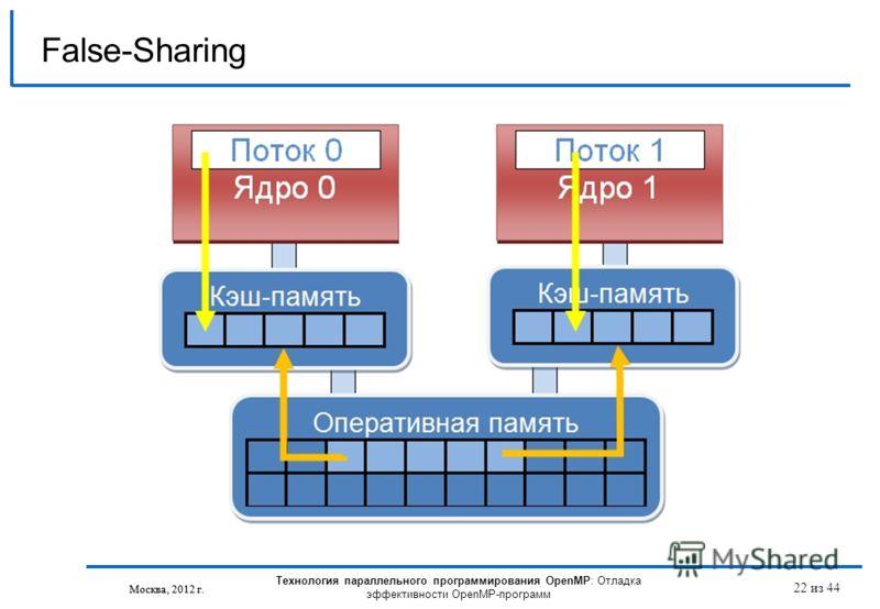 Технология параллельного программирования OpenMP: Отладка эффективности OpenMP-программ Москва, 2012 г. 22 из 44 False-Sharing Москва, 2012 г.