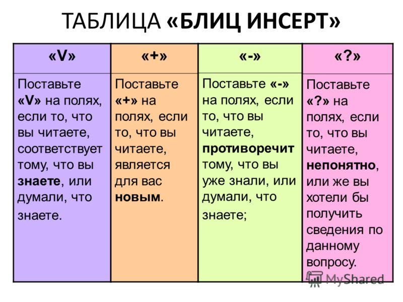 ТАБЛИЦА «БЛИЦ ИНСЕРТ» «V»«V» Поставьте «V» на полях, если то, что вы читаете, соответствует тому, что вы знаете, или думали, что знаете. «+» Поставьте «+» на полях, если то, что вы читаете, является для вас новым. «-» Поставьте «-» на полях, если то,