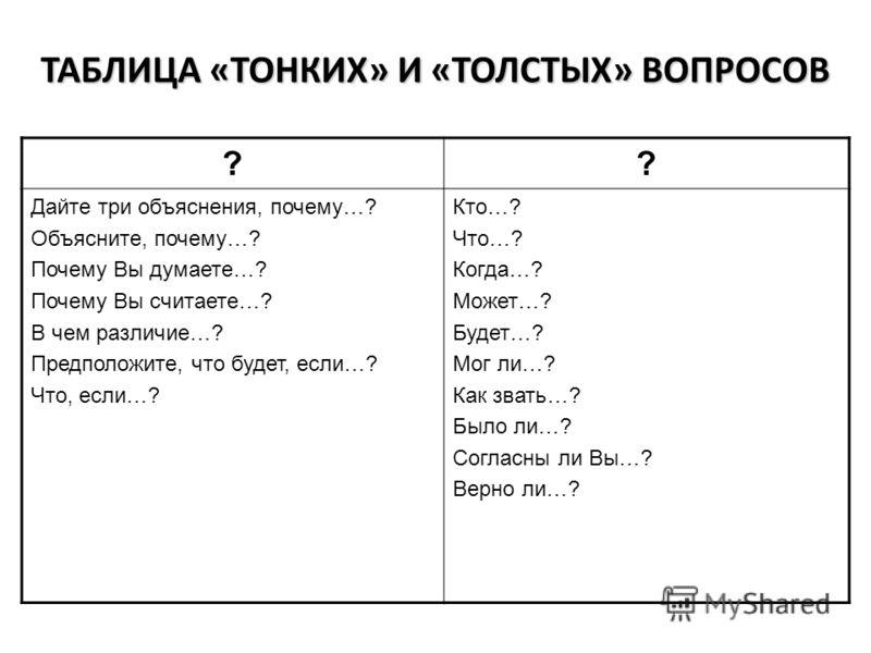 ?? Дайте три объяснения, почему…? Объясните, почему…? Почему Вы думаете…? Почему Вы считаете…? В чем различие…? Предположите, что будет, если…? Что, если…? Кто…? Что…? Когда…? Может…? Будет…? Мог ли…? Как звать…? Было ли…? Согласны ли Вы…? Верно ли…?