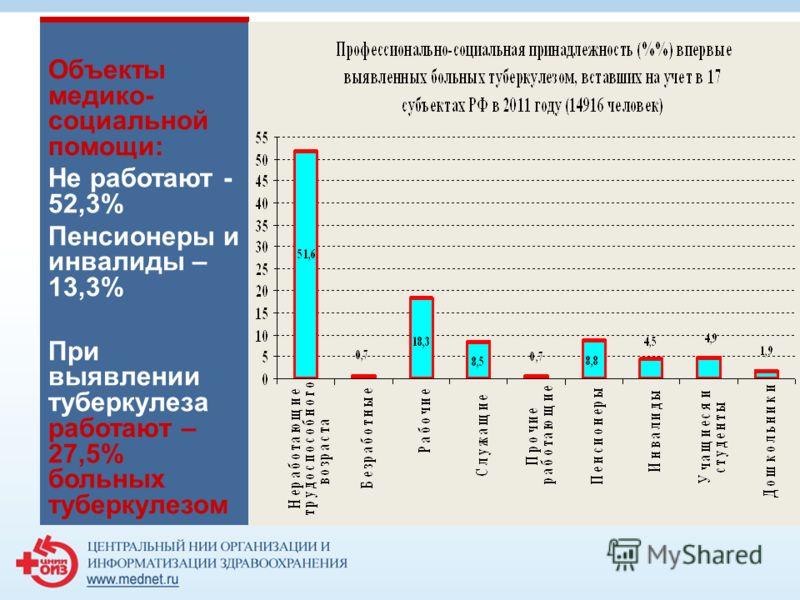 Объекты медико- социальной помощи: Не работают - 52,3% Пенсионеры и инвалиды – 13,3% При выявлении туберкулеза работают – 27,5% больных туберкулезом