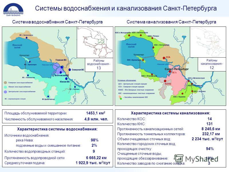 Системы водоснабжения и канализования Санкт-Петербурга Система водоснабжения Санкт-ПетербургаСистема канализования Санкт-Петербурга Районы водоснабжения - 13 Характеристика системы водоснабжения: Источники водоснабжения: река Нева: 98% подземные воды