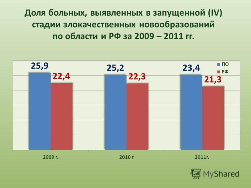 Доля больных, выявленных в запущенной (IV) стадии злокачественных новообразований по области и РФ за 2009 – 2011 гг.