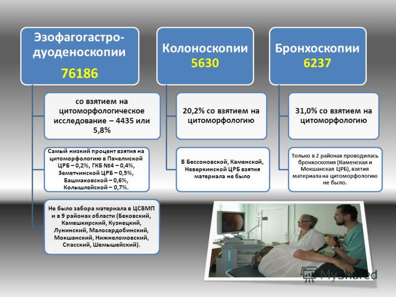 Эзофагогастро- дуоденоскопии 76186 со взятием на цитоморфологическое исследование – 4435 или 5,8% Самый низкий процент взятия на цитоморфологию в Пачелмской ЦРБ – 0,2%, ГКБ 4 – 0,4%, Земетчинской ЦРБ – 0,5%, Башмаковской – 0,6%, Колышлейской – 0,7%.