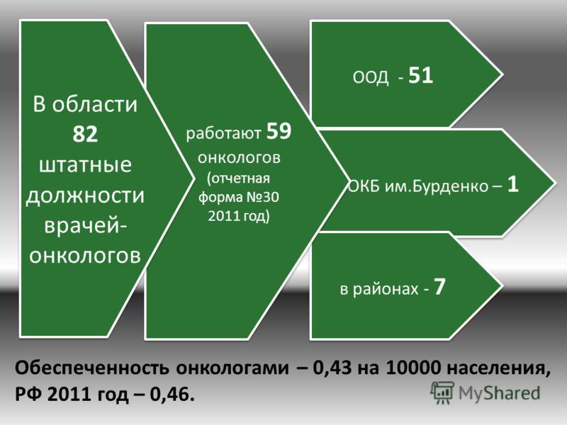 ООД - 51 ОКБ им.Бурденко – 1 в районах - 7 работают 59 онкологов (отчетная форма 30 2011 год) работают 59 онкологов (отчетная форма 30 2011 год) В области 82 штатные должности врачей- онкологов В области 82 штатные должности врачей- онкологов Обеспеч