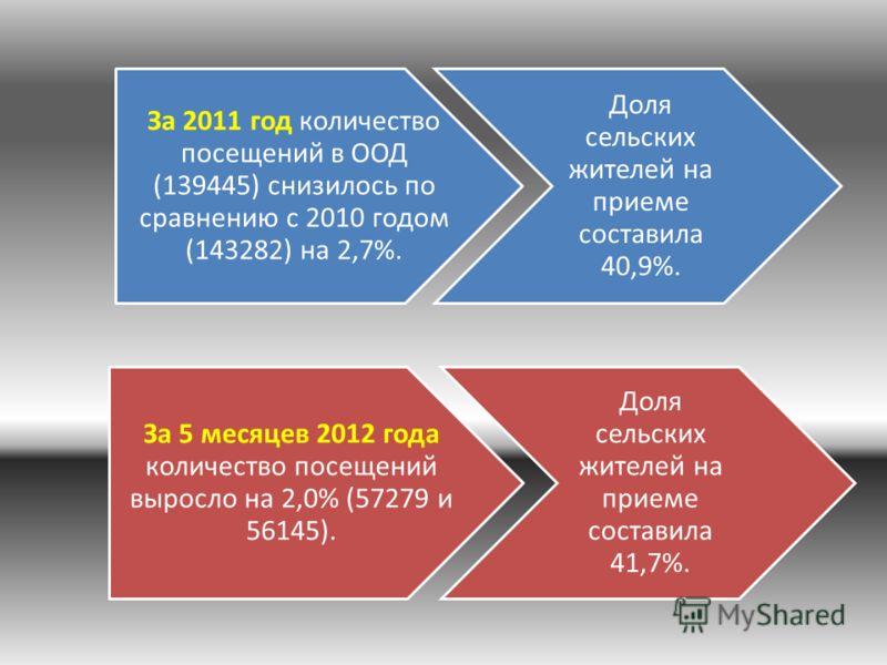 За 2011 год количество посещений в ООД (139445) снизилось по сравнению с 2010 годом (143282) на 2,7%. Доля сельских жителей на приеме составила 40,9%. За 5 месяцев 2012 года количество посещений выросло на 2,0% (57279 и 56145). Доля сельских жителей