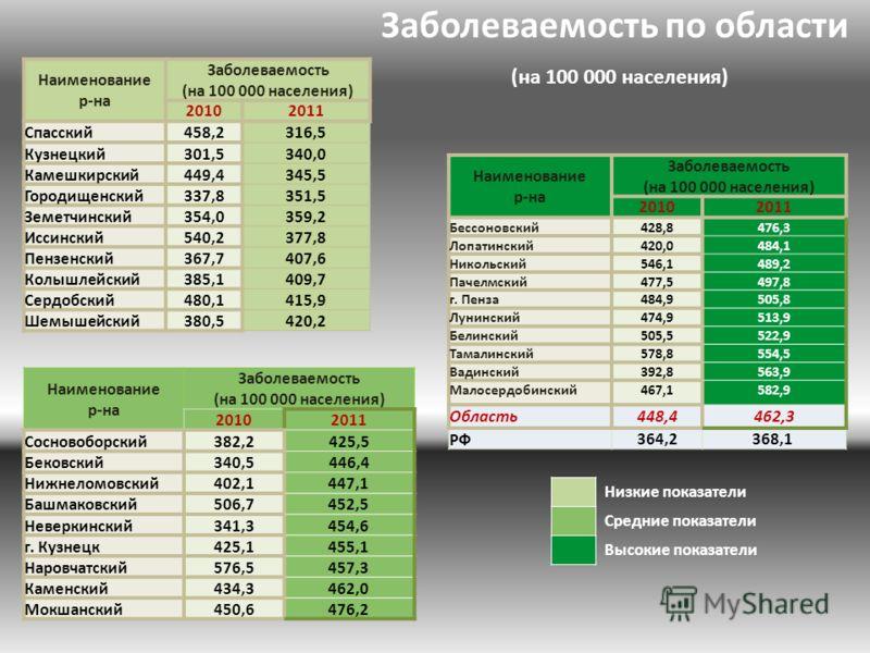 Заболеваемость по области (на 100 000 населения) Низкие показатели Средние показатели Высокие показатели Наименование р-на Заболеваемость (на 100 000 населения) 20102011 Спасский458,2316,5 Кузнецкий301,5340,0 Камешкирский449,4345,5 Городищенский337,8