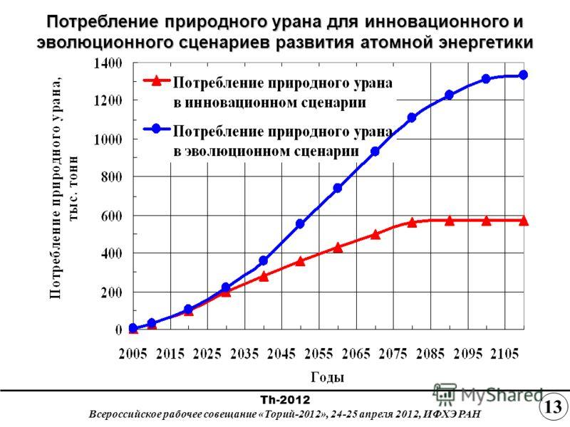 Потребление природного урана для инновационного и эволюционного сценариев развития атомной энергетики 1313 Th-2012 Всероссийское рабочее совещание «Торий-2012», 24-25 апреля 2012, ИФХЭ РАН