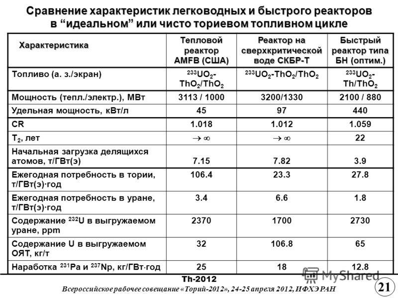 Сравнение характеристик легководных и быстрого реакторов в идеальном или чисто ториевом топливном цикле Характеристика Характеристика Тепловой реактор AMFB (США) Реактор на сверхкритической воде СКБР-Т Быстрый реактор типа БН (оптим.) Топливо (а. з./