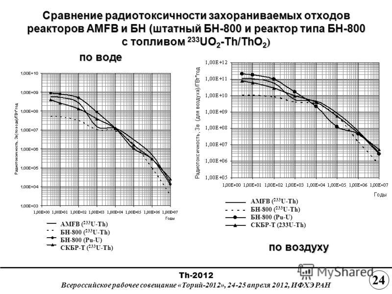 Сравнение радиотоксичности захораниваемых отходов реакторов AMFB и БН (штатный БН-800 и реактор типа БН-800 с топливом 233 UO 2 -Th/ThO 2 ) по воде по воздуху AMFB ( 233 U-Th) БН-800 ( 233 U-Th) БН-800 (Pu-U) СКБР-Т ( 233 U-Th) AMFB ( 233 U-Th) БН-80