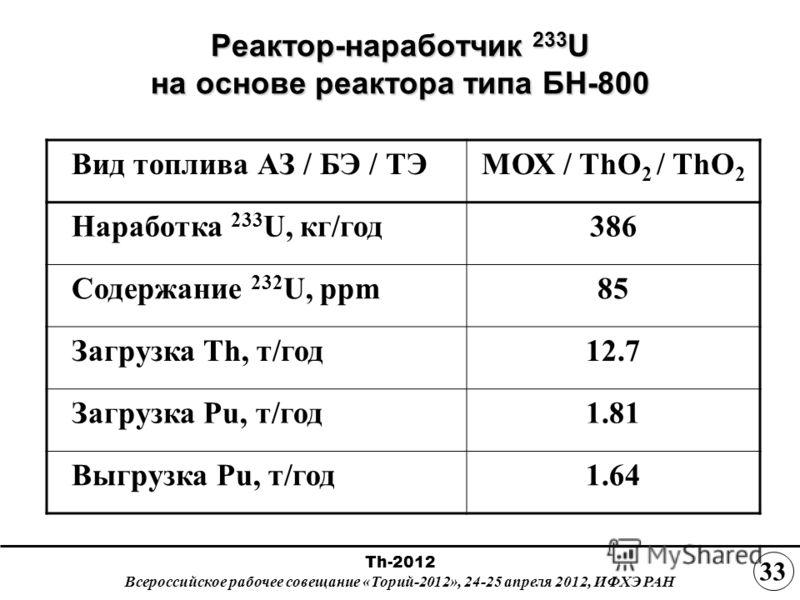 Реактор-наработчик 233 U на основе реактора типа БН-800 Вид топлива АЗ / БЭ / ТЭМОХ / ThO 2 / ThO 2 Наработка 233 U, кг/год386 Содержание 232 U, ppm85 Загрузка Th, т/год12.7 Загрузка Pu, т/год1.81 Выгрузка Pu, т/год1.64 Th-2012 Всероссийское рабочее
