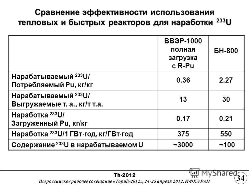 Сравнение эффективности использования тепловых и быстрых реакторов для наработки 233 U ВВЭР-1000 полная загрузка с R-Pu БН-800 Нарабатываемый 233 U/ Потребляемый Pu, кг/кг 0.362.27 Нарабатываемый 233 U/ Выгружаемые т. а., кг/т т.а. 1330 Наработка 233